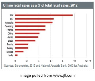 How E-Commerce Has Increased the Demand for Products