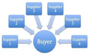 online reverse auction solution