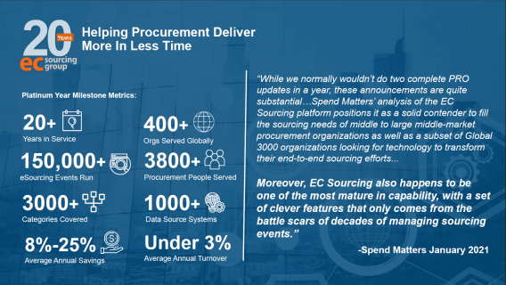 20 Years Milestone – Helping Procurement Deliver More in Less Time